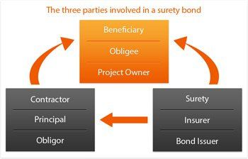 performance surety bond parties